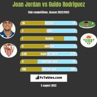 Joan Jordan vs Guido Rodriguez h2h player stats