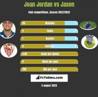 Joan Jordan vs Jason h2h player stats