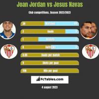 Joan Jordan vs Jesus Navas h2h player stats