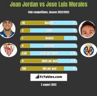 Joan Jordan vs Jose Luis Morales h2h player stats