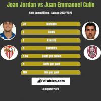 Joan Jordan vs Juan Emmanuel Culio h2h player stats