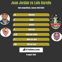 Joan Jordan vs Luis Aurelio h2h player stats