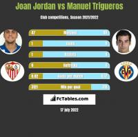 Joan Jordan vs Manuel Trigueros h2h player stats
