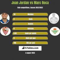 Joan Jordan vs Marc Roca h2h player stats