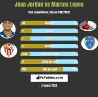 Joan Jordan vs Marcos Lopes h2h player stats
