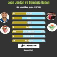 Joan Jordan vs Nemanja Gudelj h2h player stats