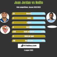 Joan Jordan vs Nolito h2h player stats