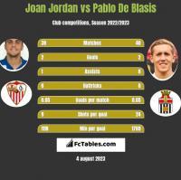 Joan Jordan vs Pablo De Blasis h2h player stats