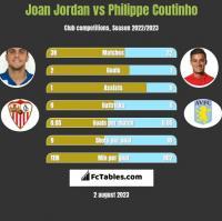 Joan Jordan vs Philippe Coutinho h2h player stats