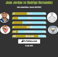 Joan Jordan vs Rodrigo Hernandez h2h player stats