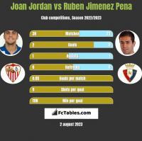 Joan Jordan vs Ruben Jimenez Pena h2h player stats
