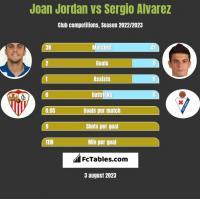 Joan Jordan vs Sergio Alvarez h2h player stats