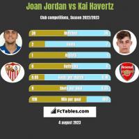 Joan Jordan vs Kai Havertz h2h player stats