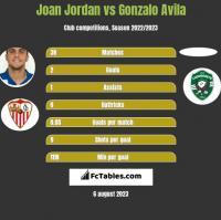 Joan Jordan vs Gonzalo Avila h2h player stats
