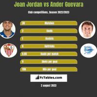 Joan Jordan vs Ander Guevara h2h player stats