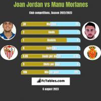 Joan Jordan vs Manu Morlanes h2h player stats
