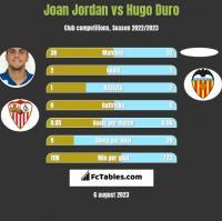 Joan Jordan vs Hugo Duro h2h player stats