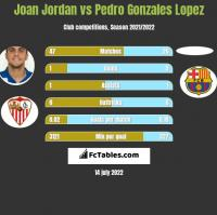 Joan Jordan vs Pedro Gonzales Lopez h2h player stats