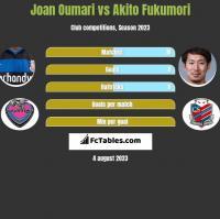 Joan Oumari vs Akito Fukumori h2h player stats