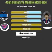 Joan Oumari vs Masato Morishige h2h player stats