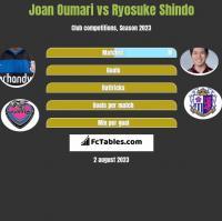 Joan Oumari vs Ryosuke Shindo h2h player stats