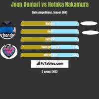 Joan Oumari vs Hotaka Nakamura h2h player stats