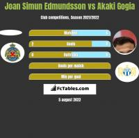 Joan Simun Edmundsson vs Akaki Gogia h2h player stats