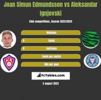 Joan Simun Edmundsson vs Aleksandar Ignjovski h2h player stats