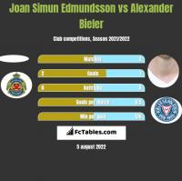 Joan Simun Edmundsson vs Alexander Bieler h2h player stats