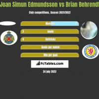 Joan Simun Edmundsson vs Brian Behrendt h2h player stats