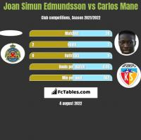 Joan Simun Edmundsson vs Carlos Mane h2h player stats