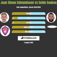 Joan Simun Edmundsson vs Cebio Soukou h2h player stats