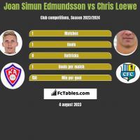 Joan Simun Edmundsson vs Chris Loewe h2h player stats