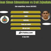 Joan Simun Edmundsson vs Eroll Zejnullahu h2h player stats