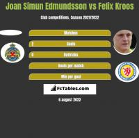 Joan Simun Edmundsson vs Felix Kroos h2h player stats