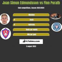 Joan Simun Edmundsson vs Finn Porath h2h player stats