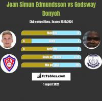 Joan Simun Edmundsson vs Godsway Donyoh h2h player stats