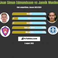 Joan Simun Edmundsson vs Jannik Mueller h2h player stats