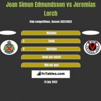 Joan Simun Edmundsson vs Jeremias Lorch h2h player stats