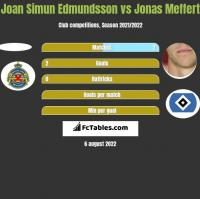 Joan Simun Edmundsson vs Jonas Meffert h2h player stats
