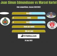 Joan Simun Edmundsson vs Marcel Hartel h2h player stats