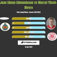 Joan Simun Edmundsson vs Marcel Titsch-Rivero h2h player stats