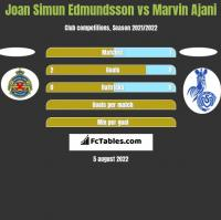 Joan Simun Edmundsson vs Marvin Ajani h2h player stats