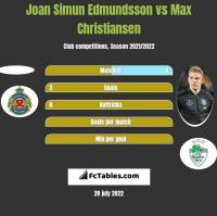 Joan Simun Edmundsson vs Max Christiansen h2h player stats
