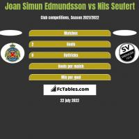 Joan Simun Edmundsson vs Nils Seufert h2h player stats