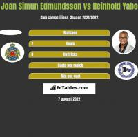Joan Simun Edmundsson vs Reinhold Yabo h2h player stats