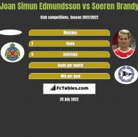 Joan Simun Edmundsson vs Soeren Brandy h2h player stats