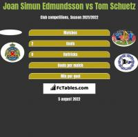 Joan Simun Edmundsson vs Tom Schuetz h2h player stats