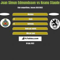 Joan Simun Edmundsson vs Keanu Staude h2h player stats