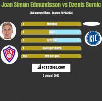 Joan Simun Edmundsson vs Dzenis Burnic h2h player stats